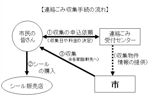 renrakugomi_nagare